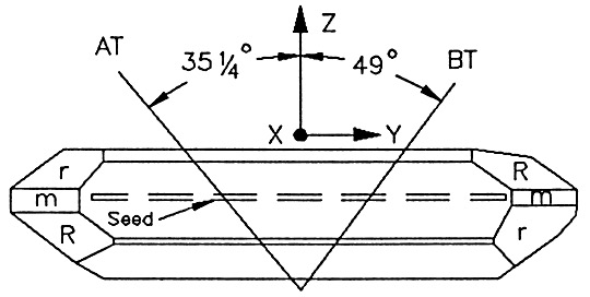 Illustrating the precise angles needed for the AT and BT cuts of a quartz crystal…